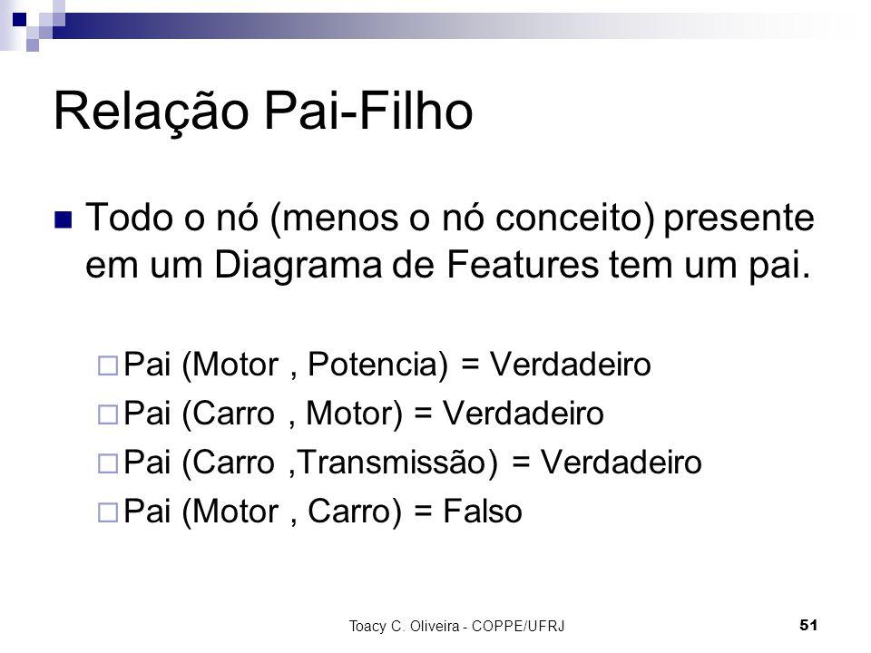 Toacy C. Oliveira - COPPE/UFRJ 51 Relação Pai-Filho Todo o nó (menos o nó conceito) presente em um Diagrama de Features tem um pai. Pai (Motor, Potenc