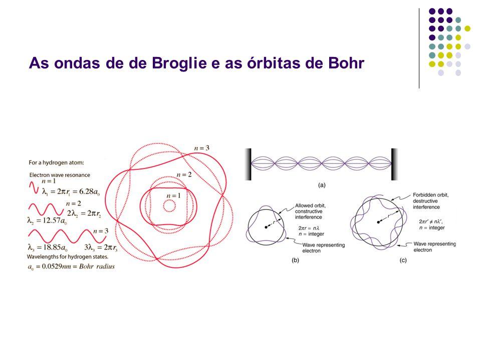 As ondas de de Broglie e as órbitas de Bohr