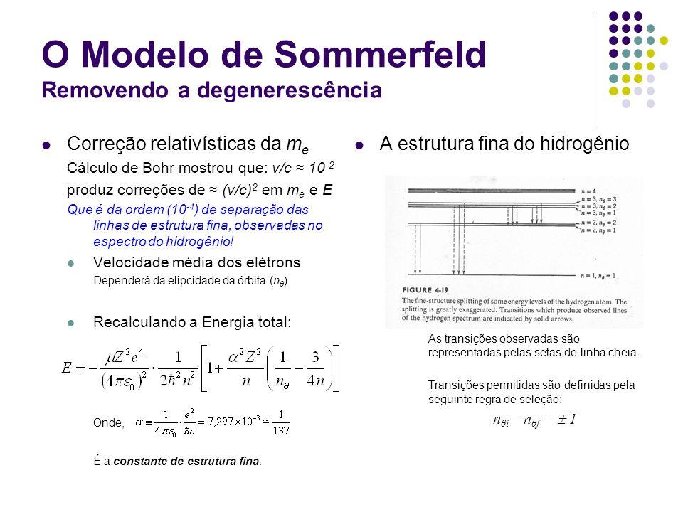O Modelo de Sommerfeld Removendo a degenerescência Correção relativísticas da m e Cálculo de Bohr mostrou que: v/c 10 -2 produz correções de (v/c) 2 em m e e E Que é da ordem (10 -4 ) de separação das linhas de estrutura fina, observadas no espectro do hidrogênio.