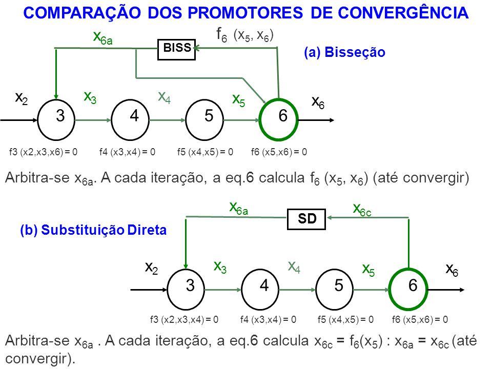 COMPARAÇÃO DOS PROMOTORES DE CONVERGÊNCIA (b) Substituição Direta Arbitra-se x 6a. A cada iteração, a eq.6 calcula x 6c = f 6 (x 5 ) : x 6a = x 6c (at