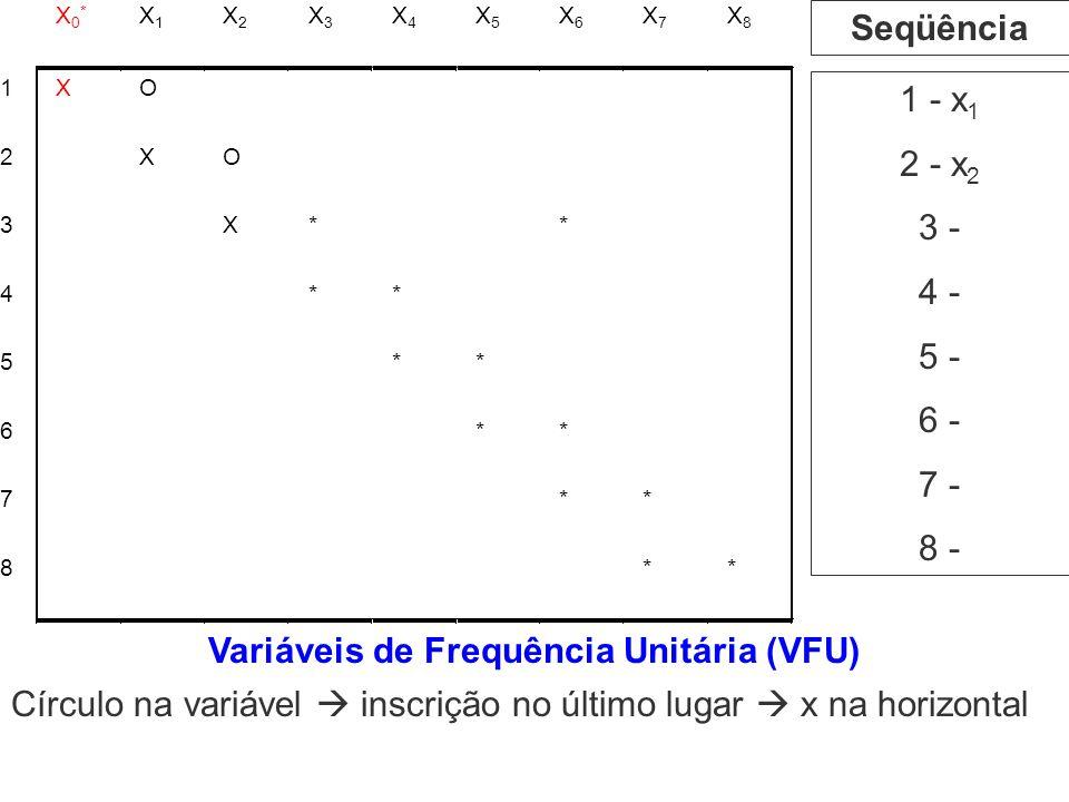 Seqüência 1 - x 1 2 - x 2 3 - 4 - 5 - 6 - 7 - 8 - Variáveis de Frequência Unitária (VFU) Círculo na variável inscrição no último lugar x na horizontal