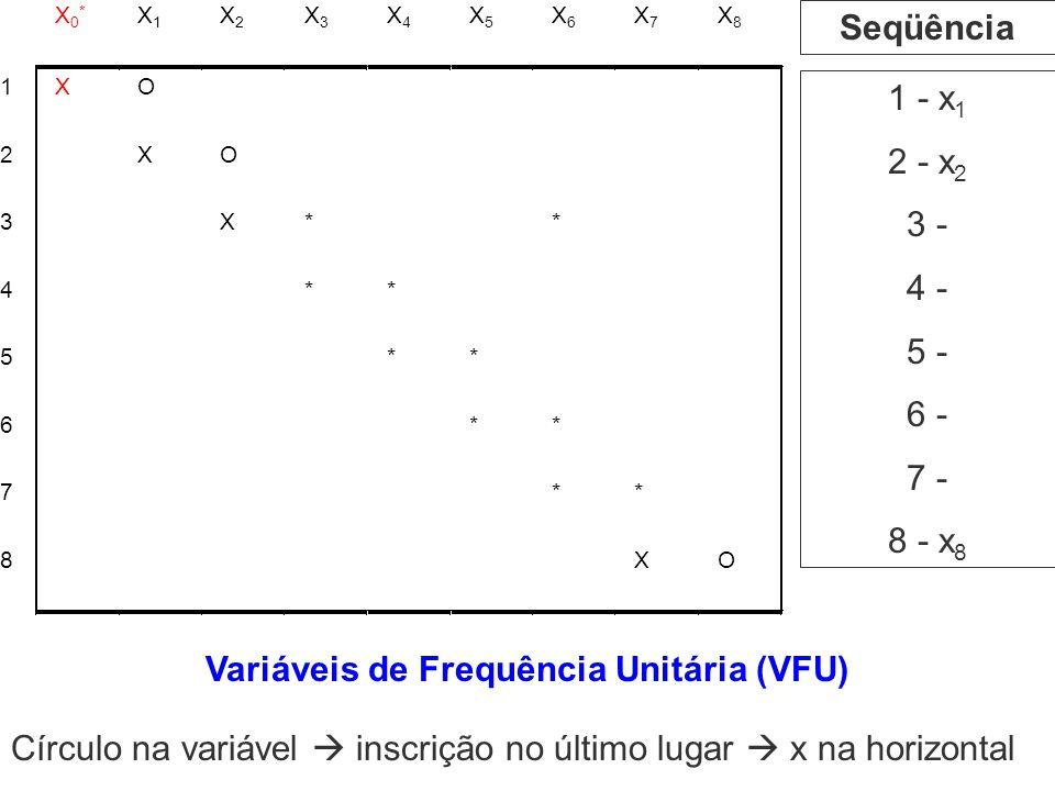 1 - x 1 2 - x 2 3 - 4 - 5 - 6 - 7 - 8 - x 8 Seqüência Variáveis de Frequência Unitária (VFU) Círculo na variável inscrição no último lugar x na horizo
