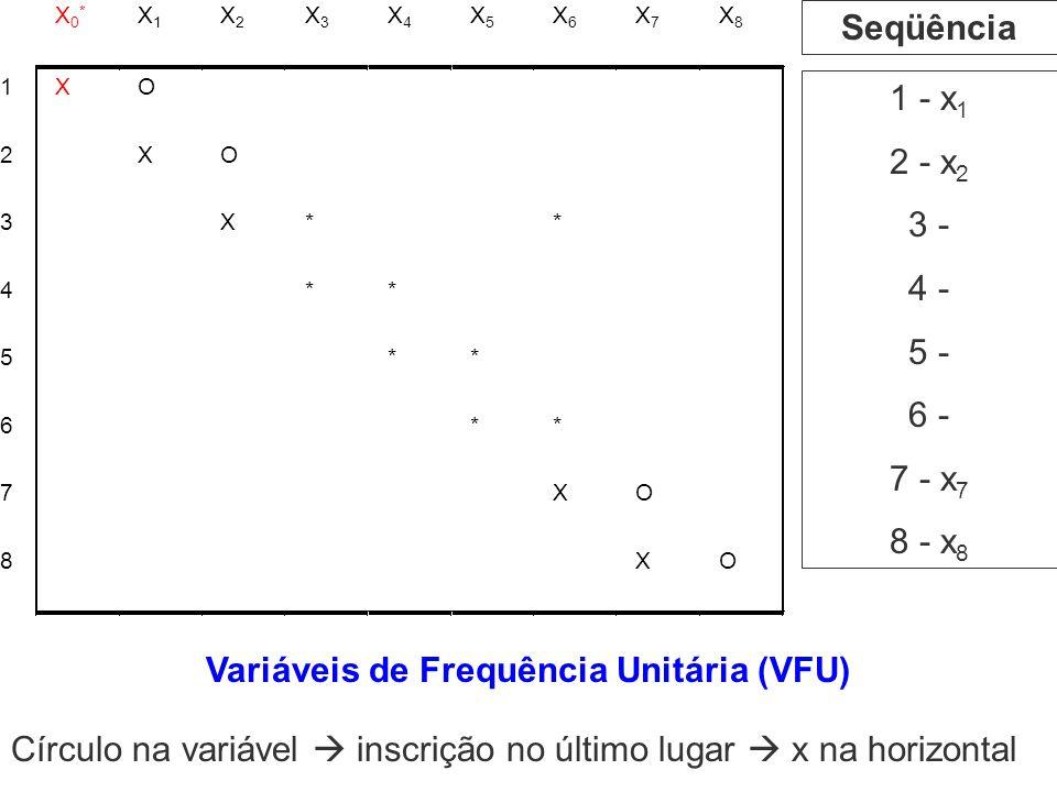 1 - x 1 2 - x 2 3 - 4 - 5 - 6 - 7 - x 7 8 - x 8 Seqüência Variáveis de Frequência Unitária (VFU) Círculo na variável inscrição no último lugar x na ho