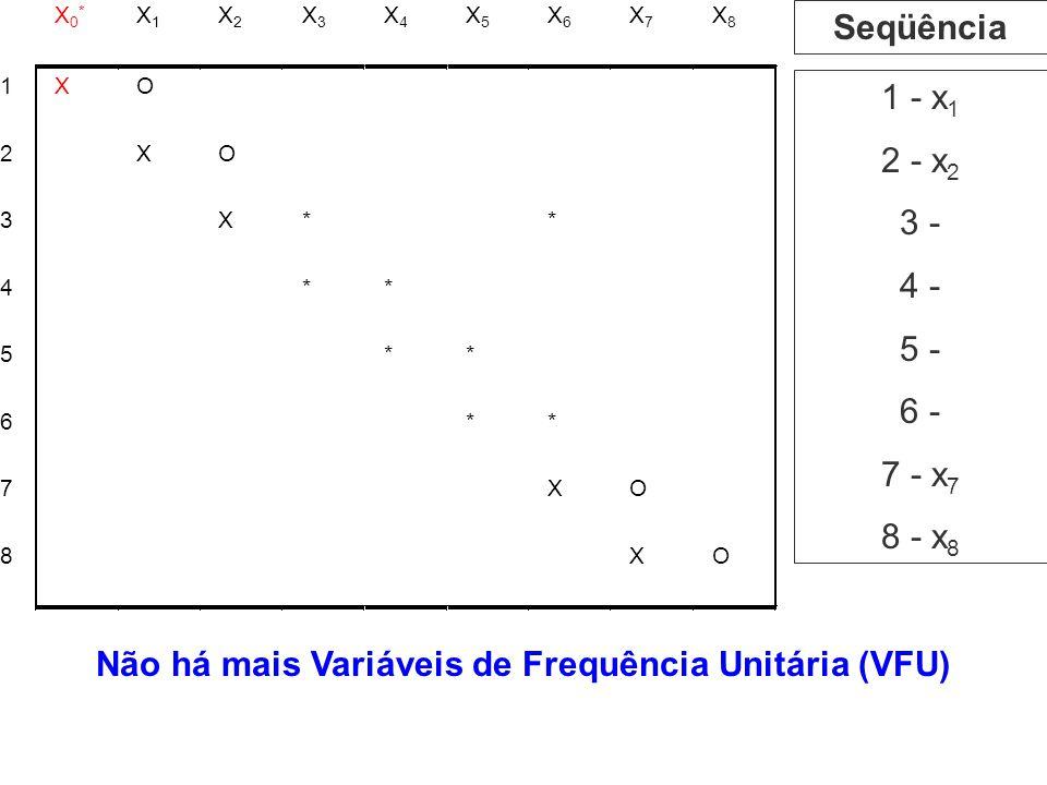 1 - x 1 2 - x 2 3 - 4 - 5 - 6 - 7 - x 7 8 - x 8 Seqüência Não há mais Variáveis de Frequência Unitária (VFU)