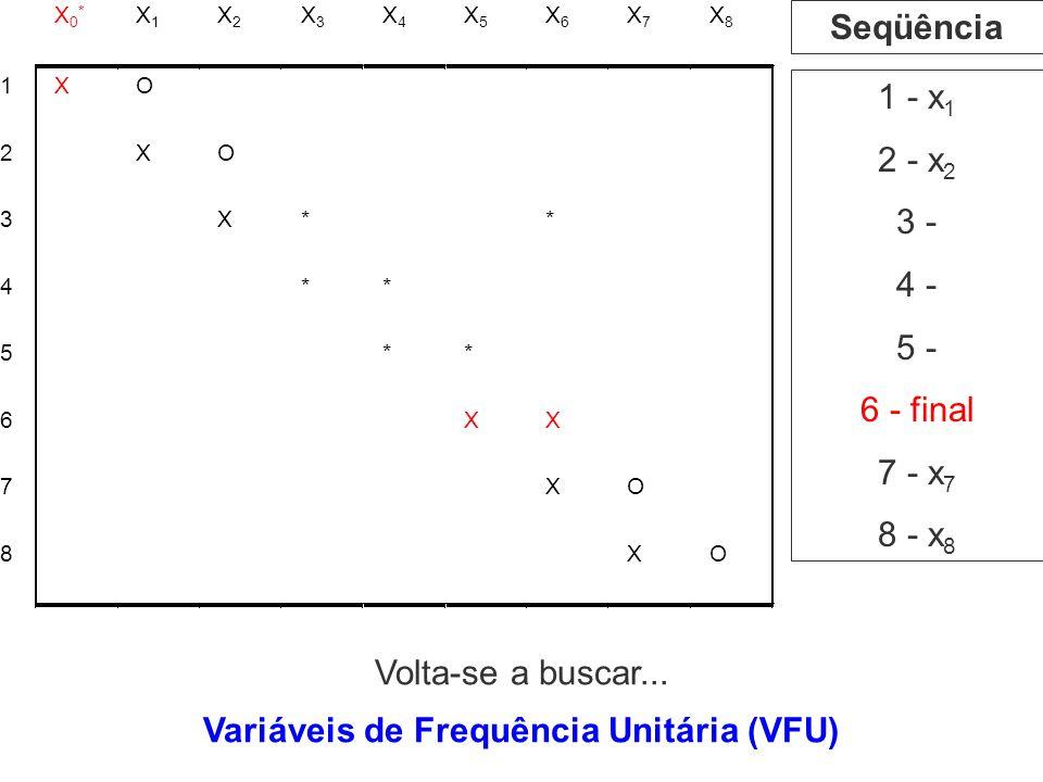 1 - x 1 2 - x 2 3 - 4 - 5 - 6 - final 7 - x 7 8 - x 8 Seqüência Variáveis de Frequência Unitária (VFU) Volta-se a buscar...