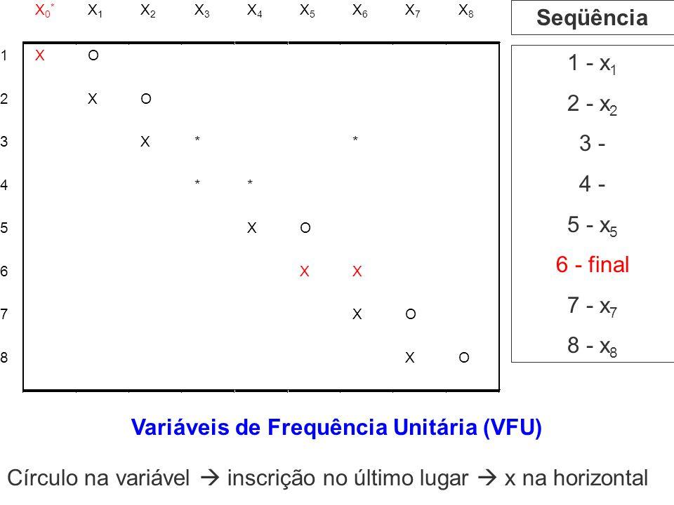 1 - x 1 2 - x 2 3 - 4 - 5 - x 5 6 - final 7 - x 7 8 - x 8 Seqüência Variáveis de Frequência Unitária (VFU) Círculo na variável inscrição no último lug