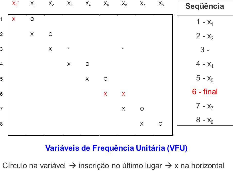 1 - x 1 2 - x 2 3 - 4 - x 4 5 - x 5 6 - final 7 - x 7 8 - x 8 Seqüência Variáveis de Frequência Unitária (VFU) Círculo na variável inscrição no último