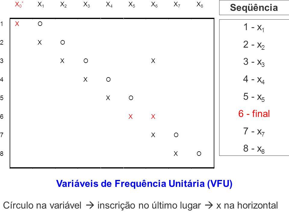 1 - x 1 2 - x 2 3 - x 3 4 - x 4 5 - x 5 6 - final 7 - x 7 8 - x 8 Seqüência Variáveis de Frequência Unitária (VFU) Círculo na variável inscrição no úl