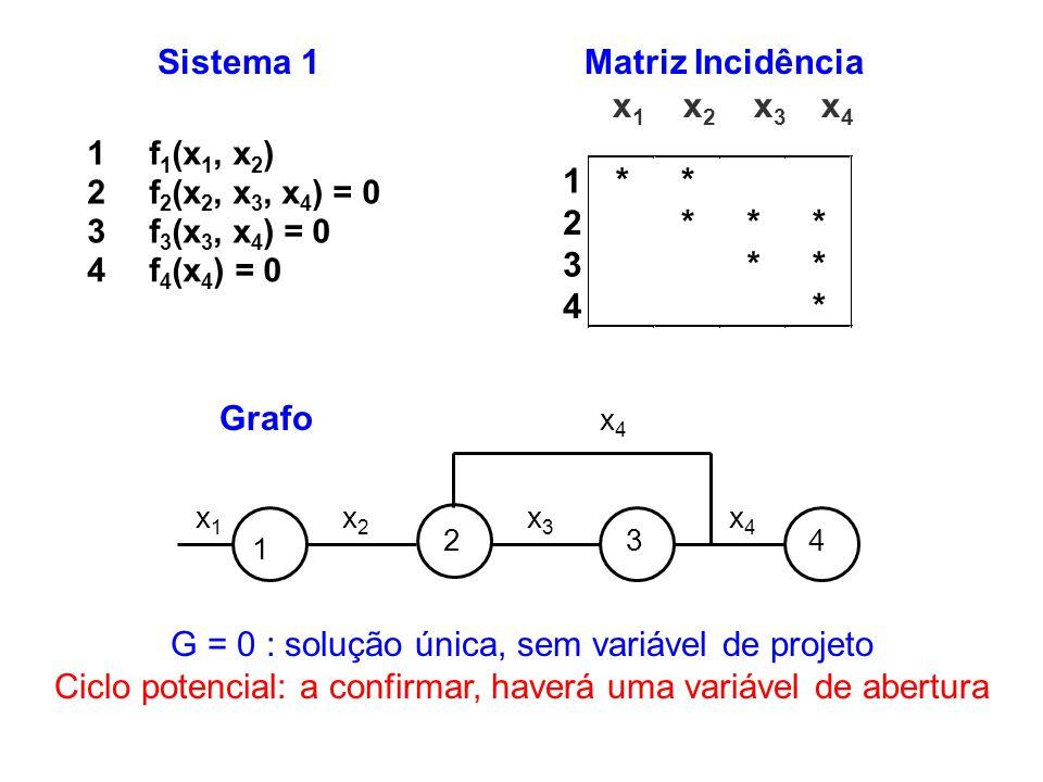 1f 1 (x 1, x 2 ) 2f 2 (x 2, x 3, x 4 ) = 0 3f 3 (x 3, x 4 ) = 0 4f 4 (x 4 ) = 0 Sistema 1 G = 0 : solução única, sem variável de projeto Ciclo potenci
