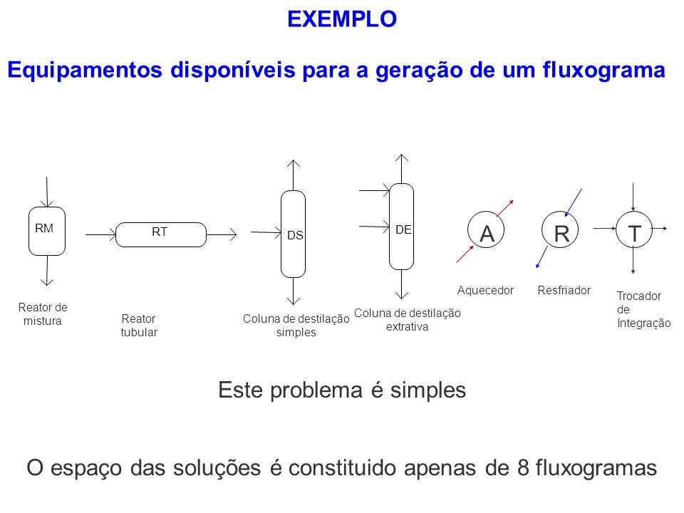 Equipamentos disponíveis para a geração de um fluxograma RM Reator de mistura RT Reator tubular DS Coluna de destilação simples DE Coluna de destilaçã