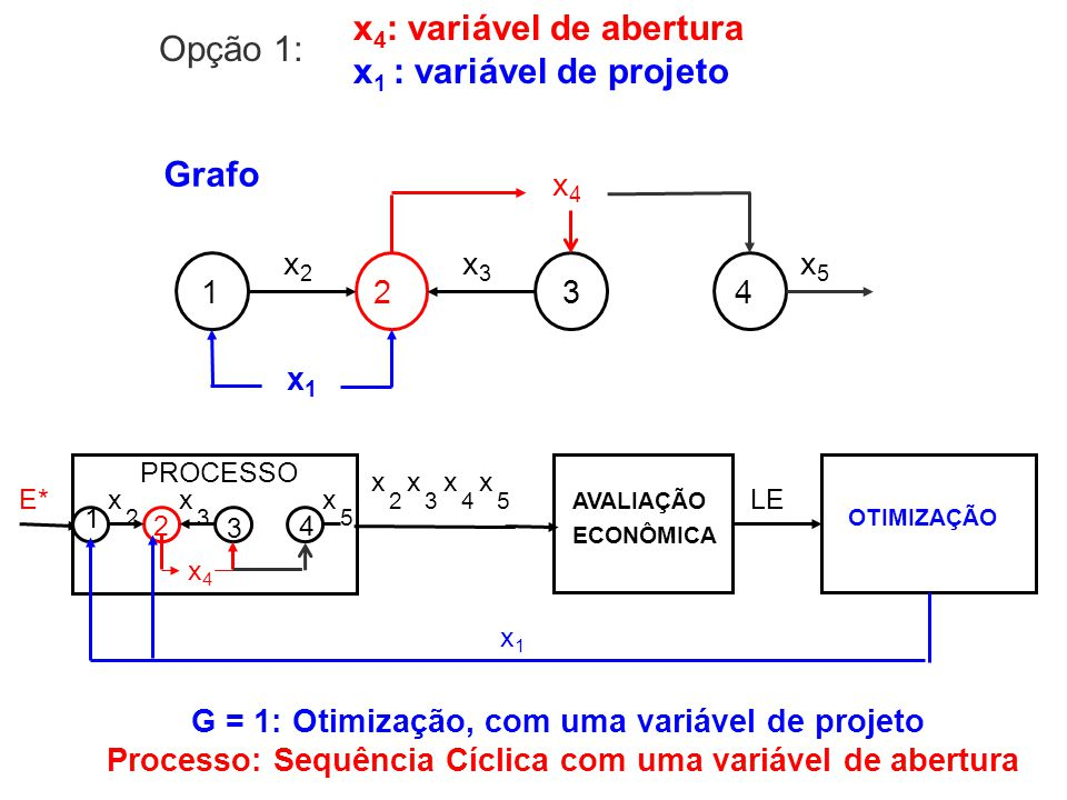 x 4 : variável de abertura x 1 : variável de projeto 1234 x2x2 x3x3 x4x4 x1x1 Grafo x5x5 E* PROCESSO OTIMIZAÇÃO LE 2 3 1 x 4 x 3 x4x4 2 x x1x1 5 x 2 x