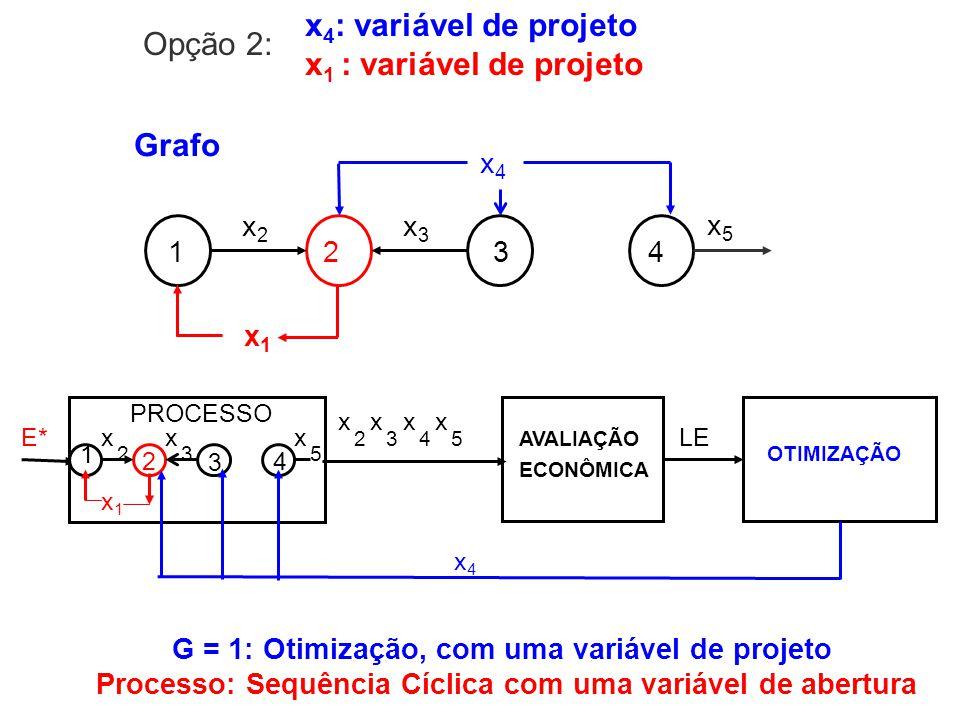 x 4 : variável de projeto x 1 : variável de projeto 1234 x2x2 x3x3 x4x4 x1x1 Grafo x5x5 E* PROCESSO OTIMIZAÇÃO LE 2 3 1 x 4 x 3 x1x1 2 x x4x4 5 x 2 x