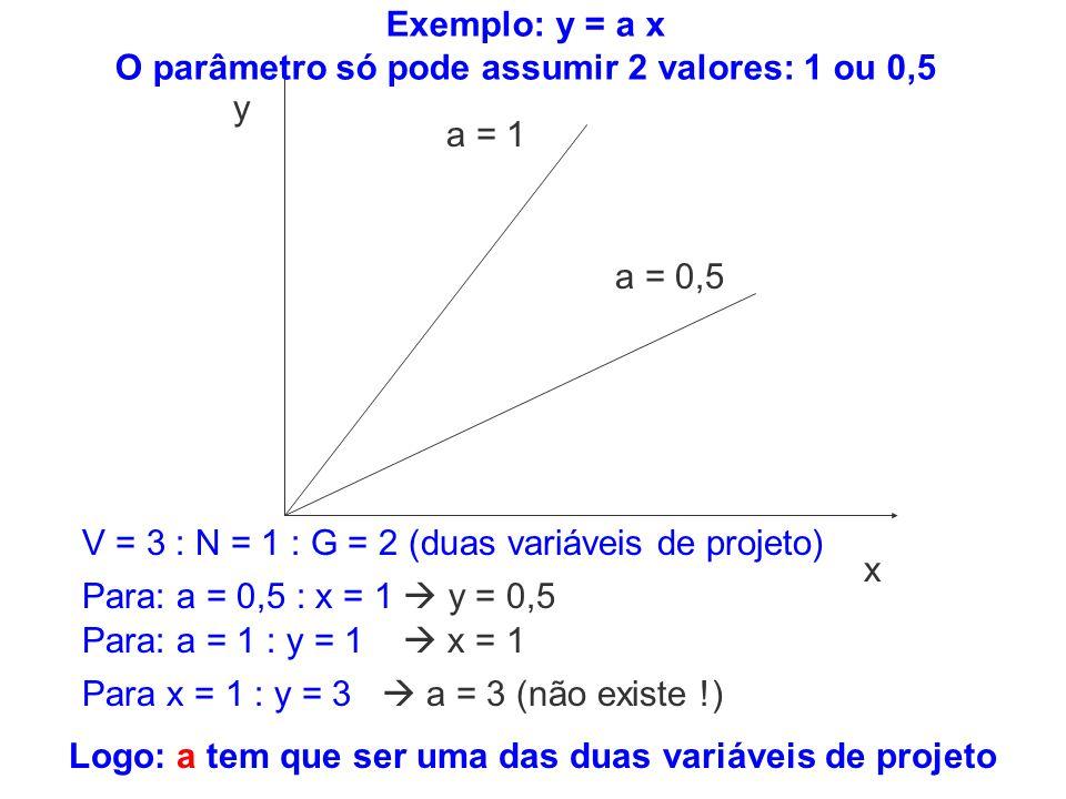 Para x = 1 : y = 3 a = 3 (não existe !) Para: a = 0,5 : x = 1 y = 0,5 Para: a = 1 : y = 1 x = 1 x y a = 1 a = 0,5 V = 3 : N = 1 : G = 2 (duas variávei