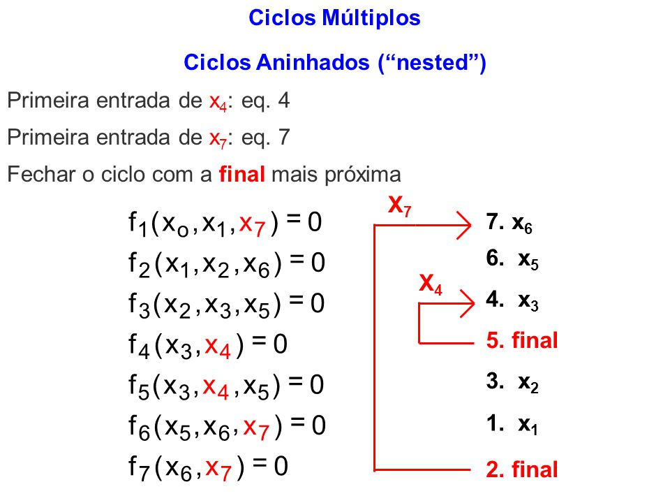 Ciclos Aninhados (nested) 0 0 0 0 fxxx fxxx fxxx fxx fxxx fxxx fxx 1o17 2126 3235 434 5345 6567 767 0 0 0 (,,) (,,) (,,) (,) (,,) (,, ) (,) = = = = =