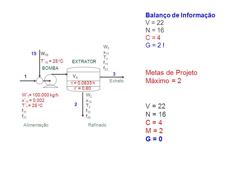 Balanço de Informação V = 22 N = 16 C = 4 G = 2 ! Metas de Projeto Máximo = 2 V = 22 N = 16 C = 4 M = 2 G = 0 W 3 x 13 T 3 f 13 f 23 W * 1 = 100.000 k
