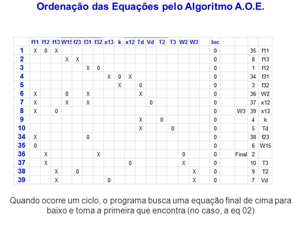 Ordenação das Equações pelo Algoritmo A.O.E. Quando ocorre um ciclo, o programa busca uma equação final de cima para baixo e toma a primeira que encon