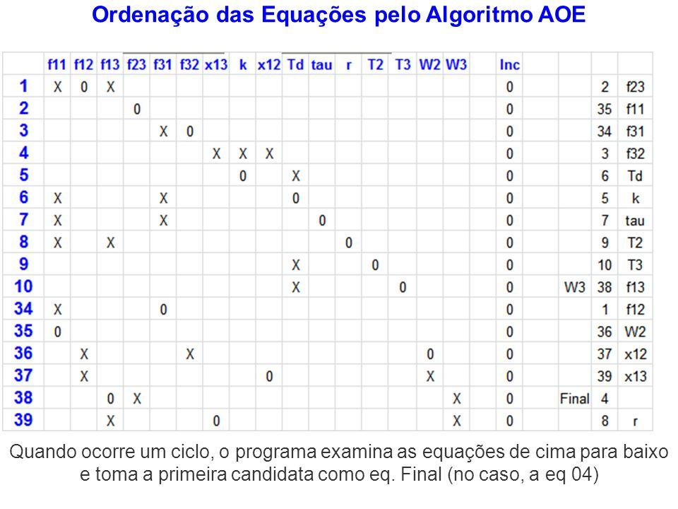Ordenação das Equações pelo Algoritmo AOE Quando ocorre um ciclo, o programa examina as equações de cima para baixo e toma a primeira candidata como e