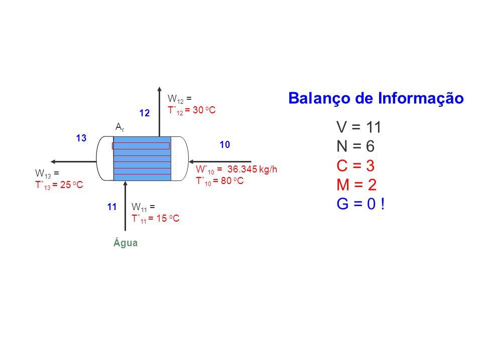 W 13 = T * 13 = 25 o C W * 10 = 36.345 kg/h T * 10 = 80 o C W 12 = T * 12 = 30 o C 10 11 12 13 ArAr Água W 11 = T * 11 = 15 o C Balanço de Informação