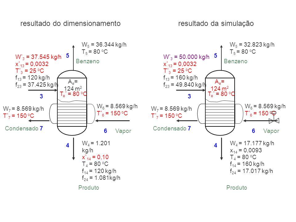 resultado do dimensionamento W 6 = 8.569 kg/h T * 6 = 150 o C W 7 = 8.569 kg/h T * 7 = 150 o C W * 3 = 37.545 kg/h x * 13 = 0,0032 T * 3 = 25 o C f 13