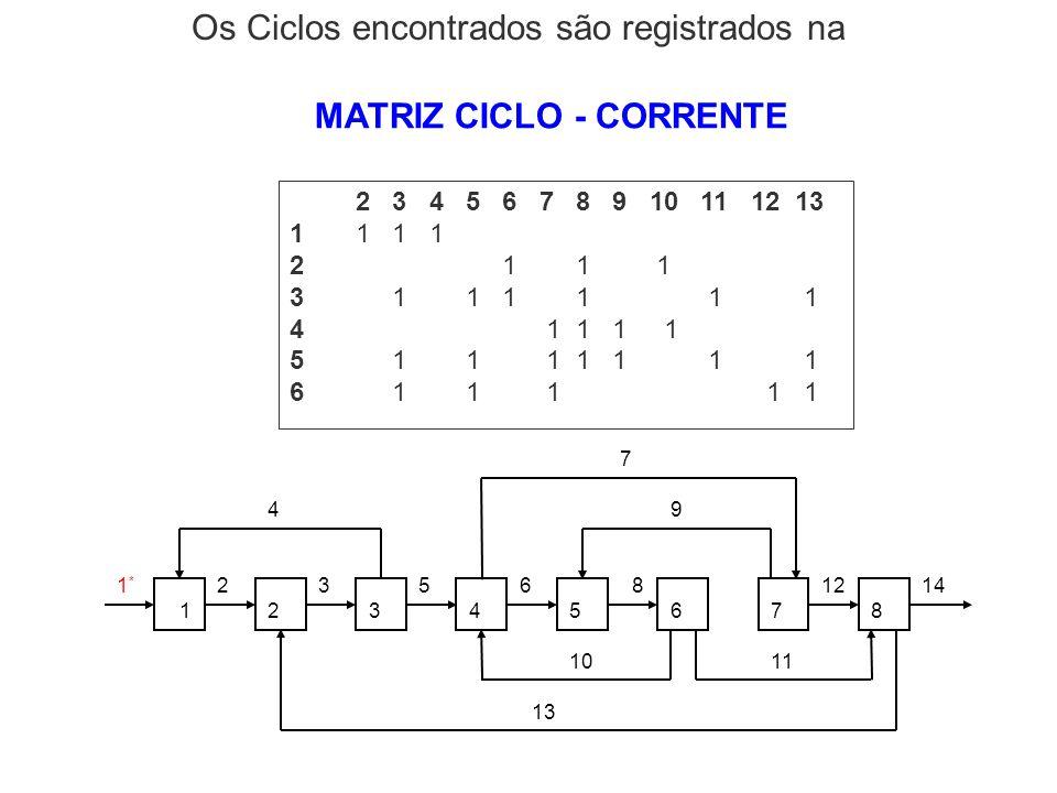 MATRIZ CICLO - CORRENTE 2 3 4 5 6 7 8 9 10 11 12 13 1 1 2 1 1 1 3 1 1 1 1 1 1 4 1 1 1 1 5 1 1 1 1 1 1 1 6 1 1 1 1 1 Os Ciclos encontrados são registra