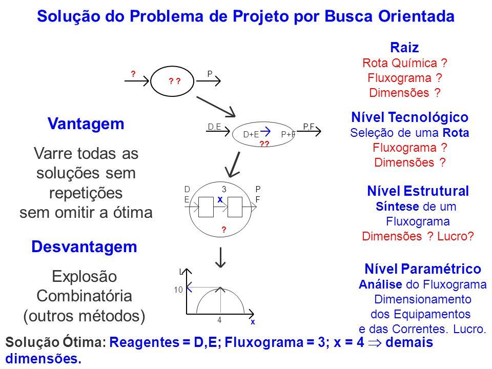 P ? ? D+E P+F D,E P,F ?? L x 4 10 ? P3 D E F x Nível Tecnológico Seleção de uma Rota Fluxograma ? Dimensões ? Nível Estrutural Síntese de um Fluxogram