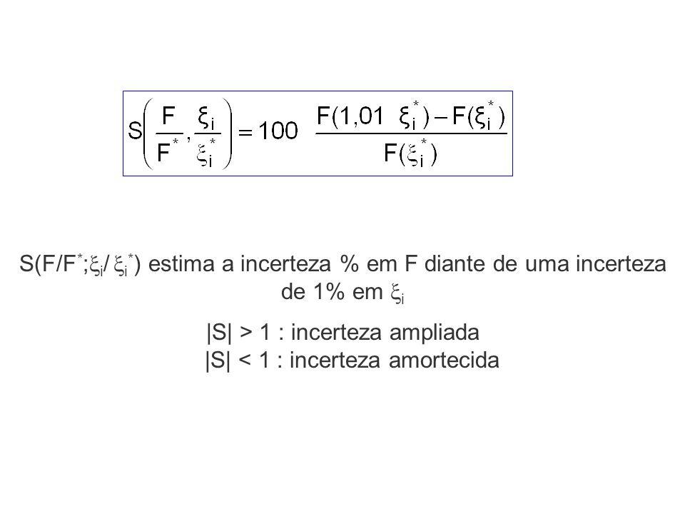 S(F/F * ; i / i * ) estima a incerteza % em F diante de uma incerteza de 1% em i |S| > 1 : incerteza ampliada |S| < 1 : incerteza amortecida