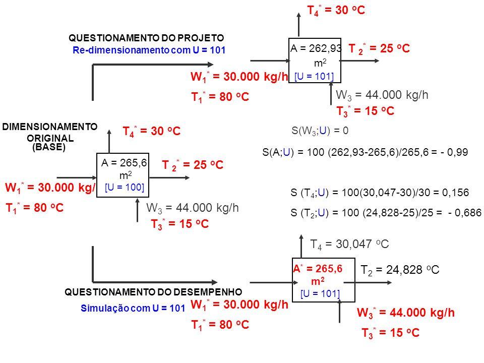 S (T 2 ;U) = 100 (24,828-25)/25 = - 0,686 S (T 4 ;U) = 100(30,047-30)/30 = 0,156 S(A;U) = 100 (262,93-265,6)/265,6 = - 0,99 S(W 3 ;U) = 0 QUESTIONAMEN
