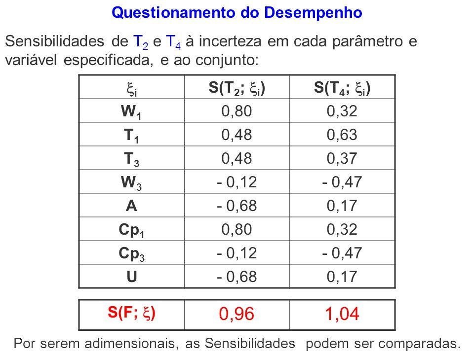 Questionamento do Desempenho Sensibilidades de T 2 e T 4 à incerteza em cada parâmetro e variável especificada, e ao conjunto: i S(T 2 ; i )S(T 4 ; i