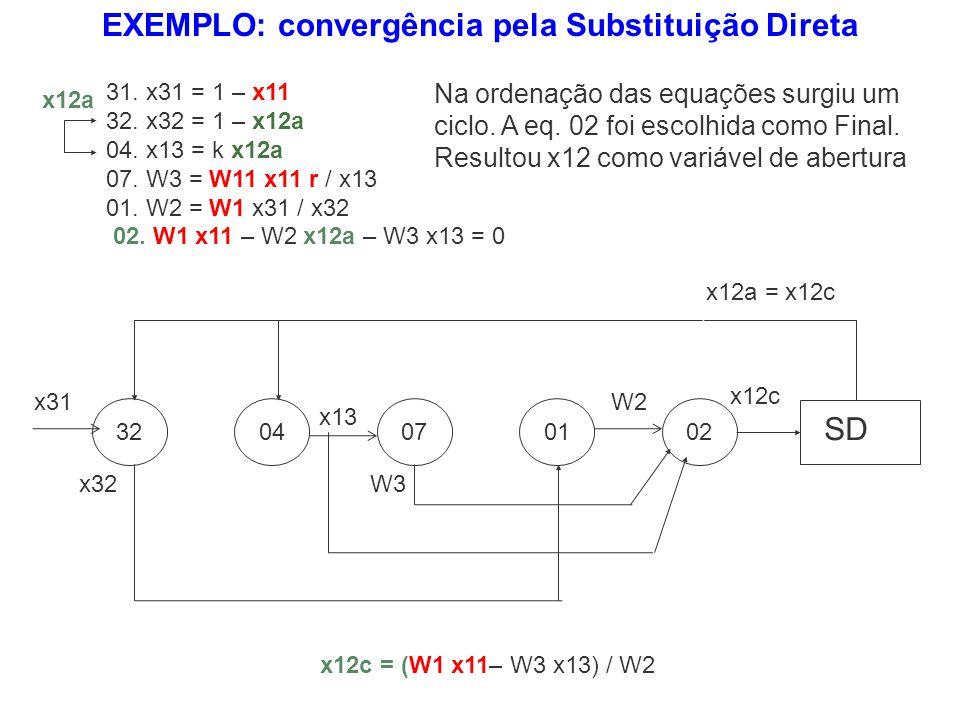 EXEMPLO: convergência pela Substituição Direta 31. x31 = 1 – x11 32. x32 = 1 – x12a 04. x13 = k x12a 07. W3 = W11 x11 r / x13 01. W2 = W1 x31 / x32 02