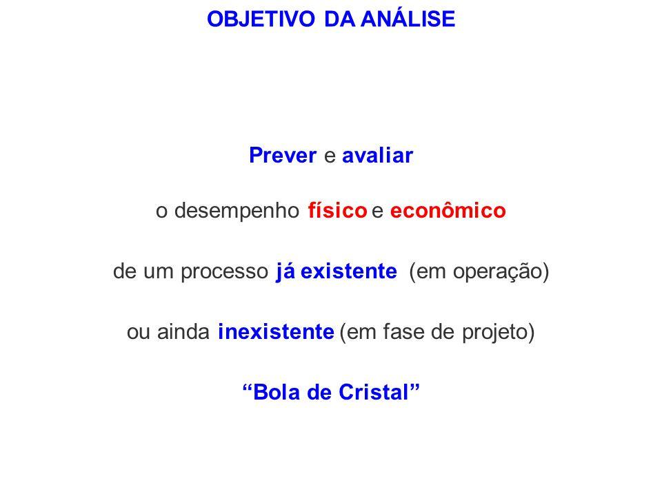 Bola de Cristal OBJETIVO DA ANÁLISE Prever e avaliar o desempenho físico e econômico ou ainda inexistente (em fase de projeto) de um processo já exist