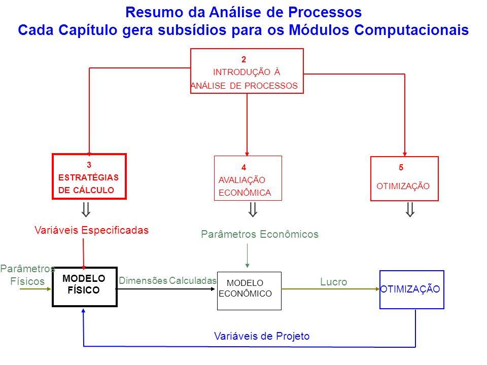 ESTRATÉGIAS DE CÁLCULO 3 AVALIAÇÃO ECONÔMICA 4 INTRODUÇÃO À ANÁLISE DE PROCESSOS 2 OTIMIZAÇÃO 5 Resumo da Análise de Processos Cada Capítulo gera subs