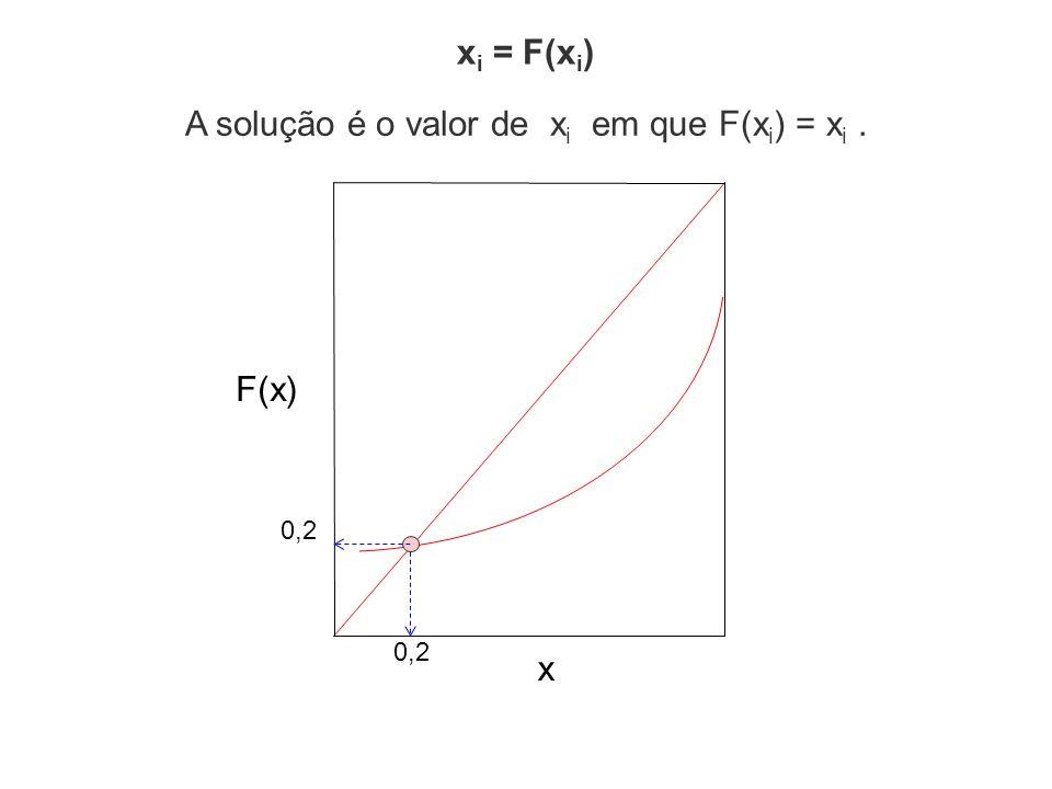 x i = F(x i ) F(x) x A solução é o valor de x i em que F(x i ) = x i. 0,2