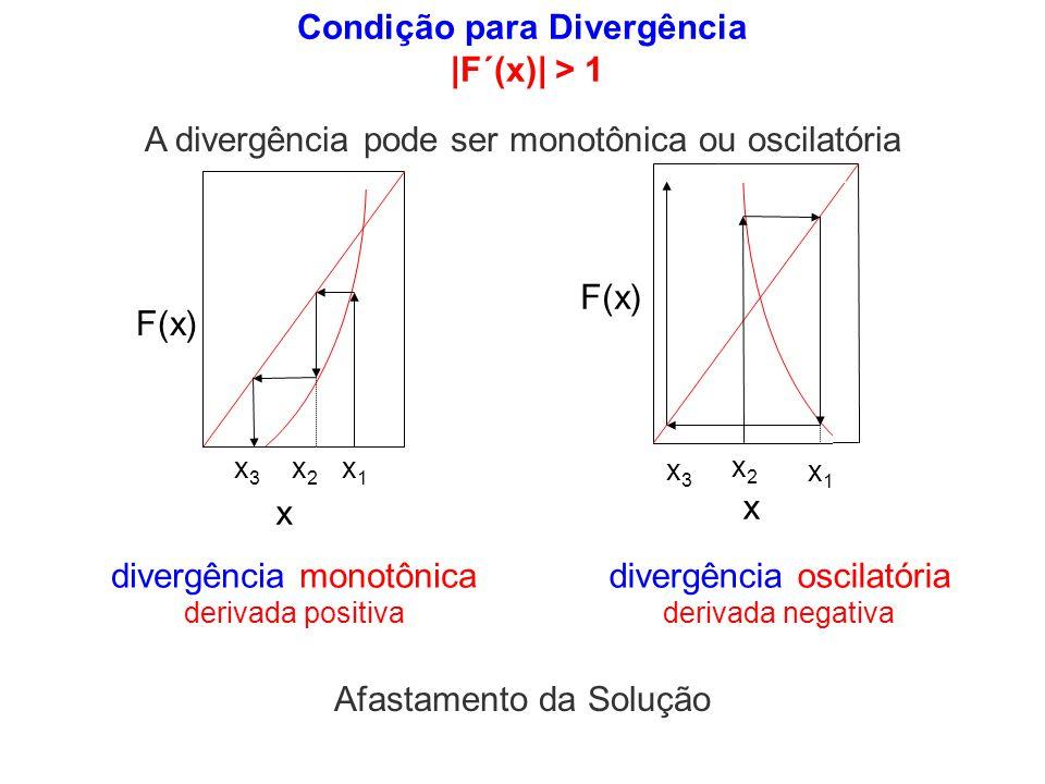 Condição para Divergência |F´(x)| > 1 F(x) x x1x1 x3x3 x2x2 x x1x1 x2x2 x3x3 divergência monotônica derivada positiva divergência oscilatória derivada
