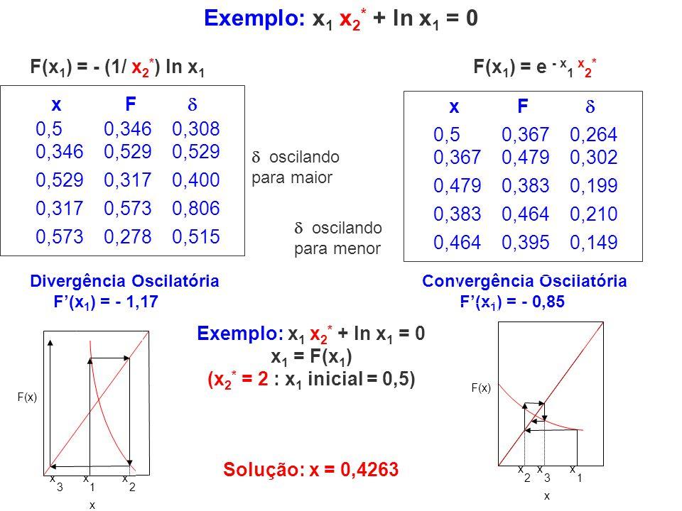 Exemplo: x 1 x 2 * + ln x 1 = 0 x 1 = F(x 1 ) (x 2 * = 2 : x 1 inicial = 0,5) F(x 1 ) = - (1/ x 2 * ) ln x 1 F(x 1 ) = e - x 1 x 2 * Divergência Oscil