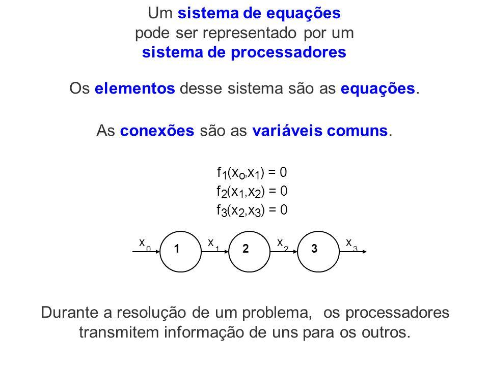 Um sistema de equações pode ser representado por um sistema de processadores Os elementos desse sistema são as equações. As conexões são as variáveis
