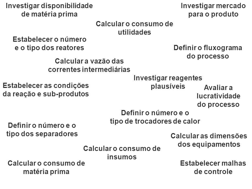 Investigar mercado para o produto Investigar disponibilidade de matéria prima Estabelecer as condições da reação e sub-produtos Estabelecer o número e