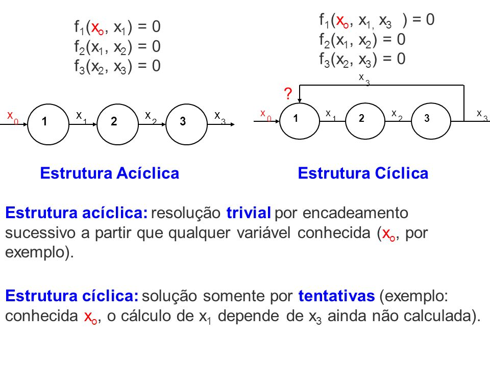 123 xx 1 x 2 x 30 Estrutura Acíclica 123 x 0 x 1 x 2 x 3 x 3 Estrutura Cíclica Estrutura acíclica: resolução trivial por encadeamento sucessivo a part