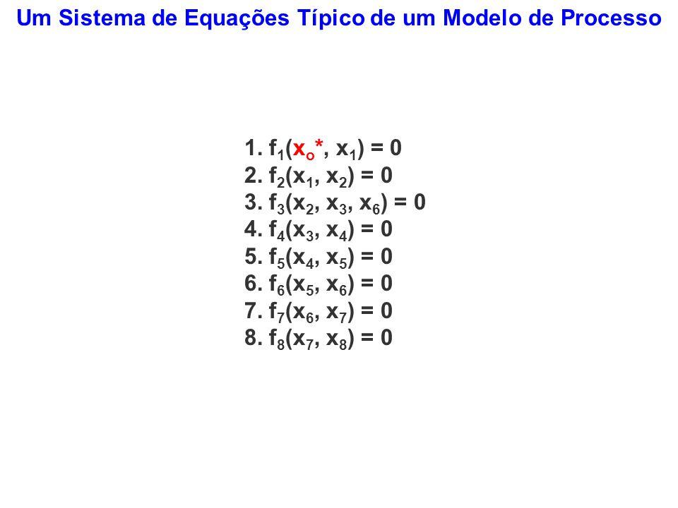 Um Sistema de Equações Típico de um Modelo de Processo 1. f 1 (x o *, x 1 ) = 0 2. f 2 (x 1, x 2 ) = 0 3. f 3 (x 2, x 3, x 6 ) = 0 4. f 4 (x 3, x 4 )