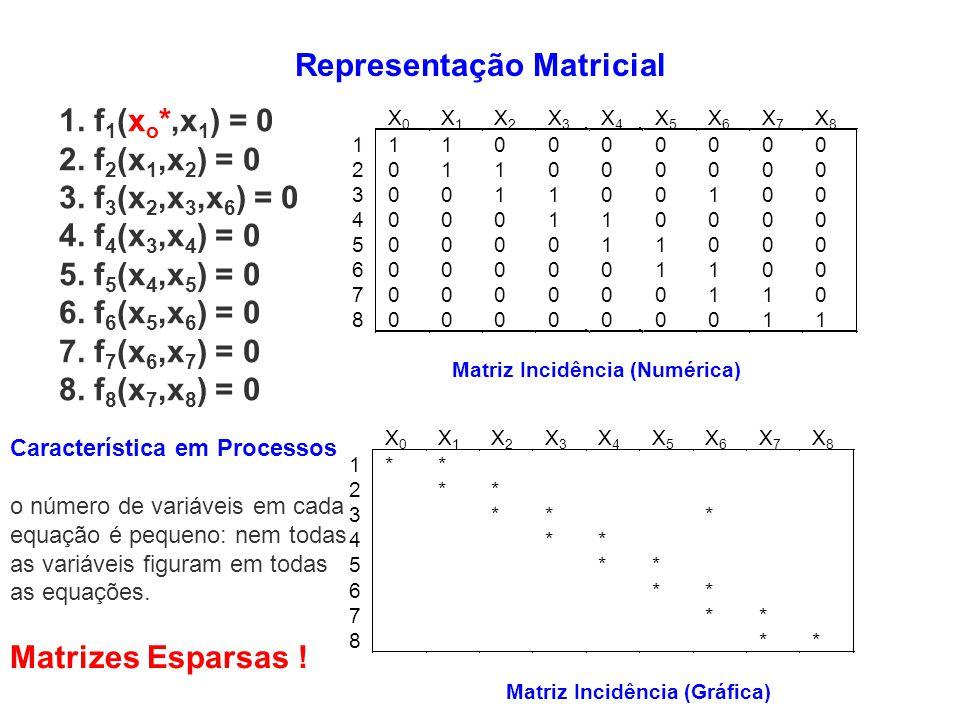 Matrizes Esparsas ! 1. f 1 (x o *,x 1 ) = 0 2. f 2 (x 1,x 2 ) = 0 3. f 3 (x 2,x 3,x 6 ) = 0 4. f 4 (x 3,x 4 ) = 0 5. f 5 (x 4,x 5 ) = 0 6. f 6 (x 5,x