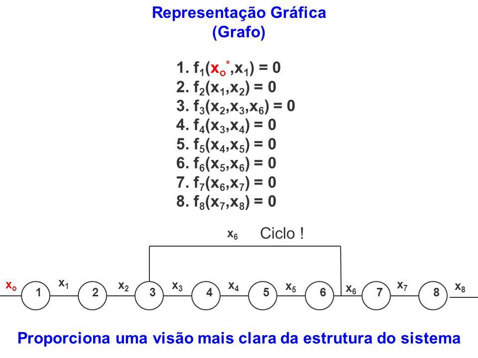 1. f 1 (x o *,x 1 ) = 0 2. f 2 (x 1,x 2 ) = 0 3. f 3 (x 2,x 3,x 6 ) = 0 4. f 4 (x 3,x 4 ) = 0 5. f 5 (x 4,x 5 ) = 0 6. f 6 (x 5,x 6 ) = 0 7. f 7 (x 6,