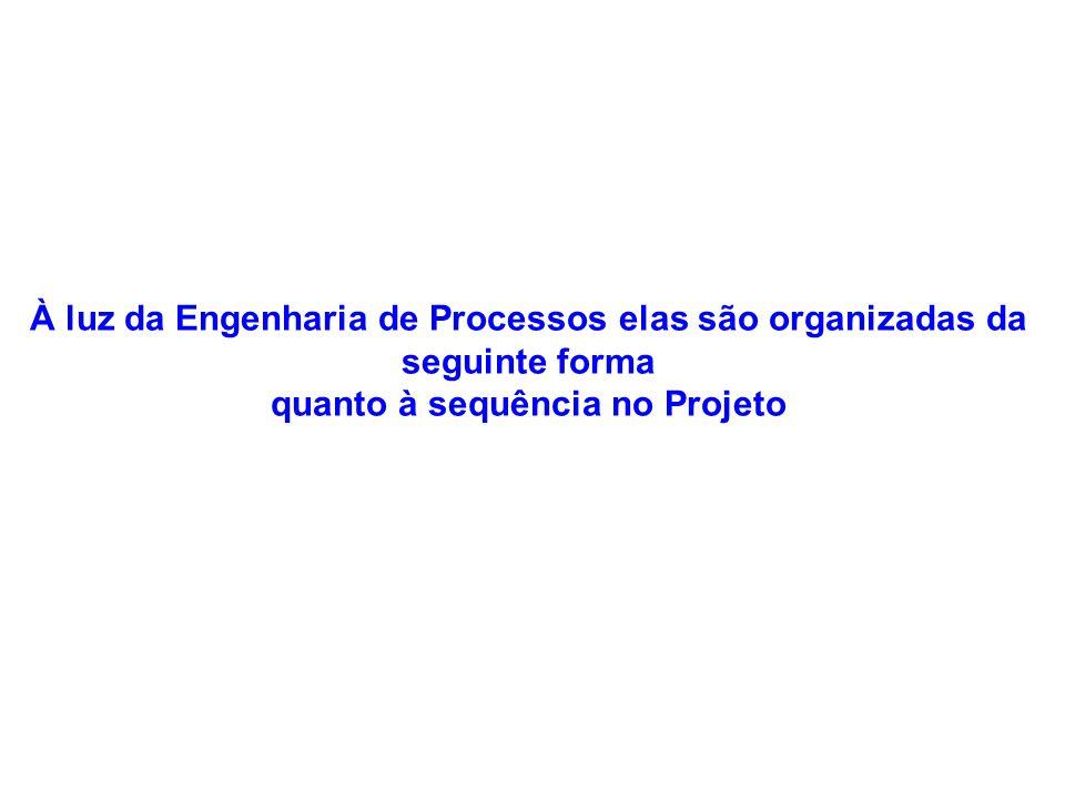 À luz da Engenharia de Processos elas são organizadas da seguinte forma quanto à sequência no Projeto