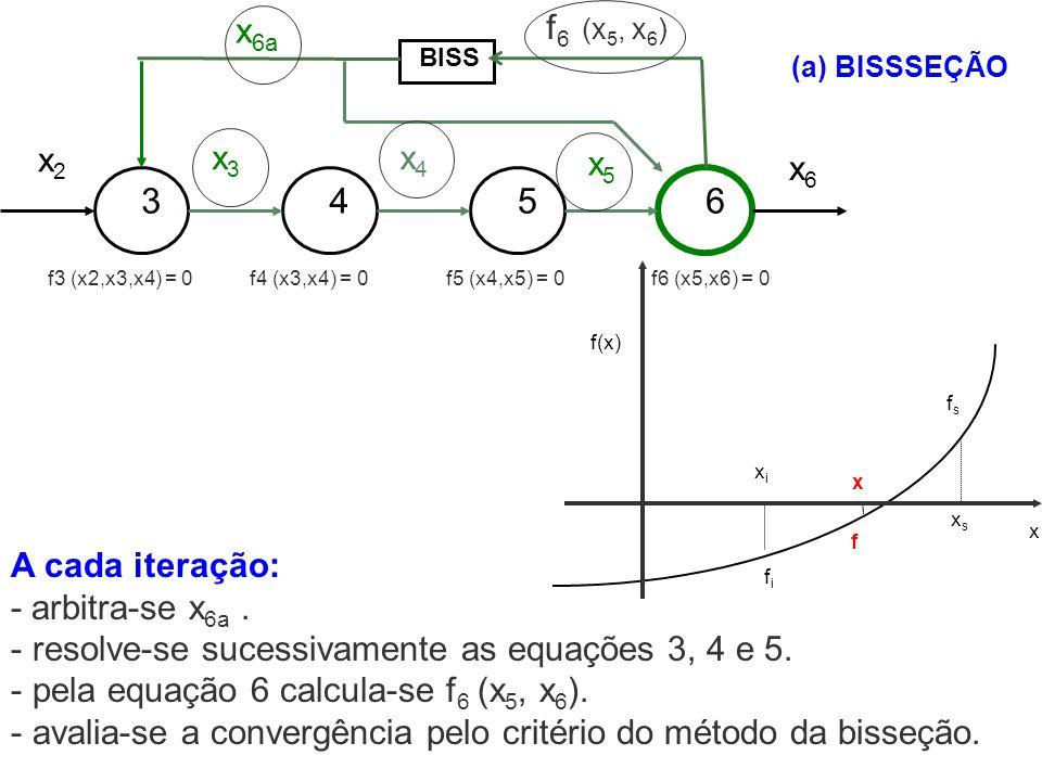 A cada iteração: - arbitra-se x 6a. - resolve-se sucessivamente as equações 3, 4 e 5. - pela equação 6 calcula-se f 6 (x 5, x 6 ). - avalia-se a conve
