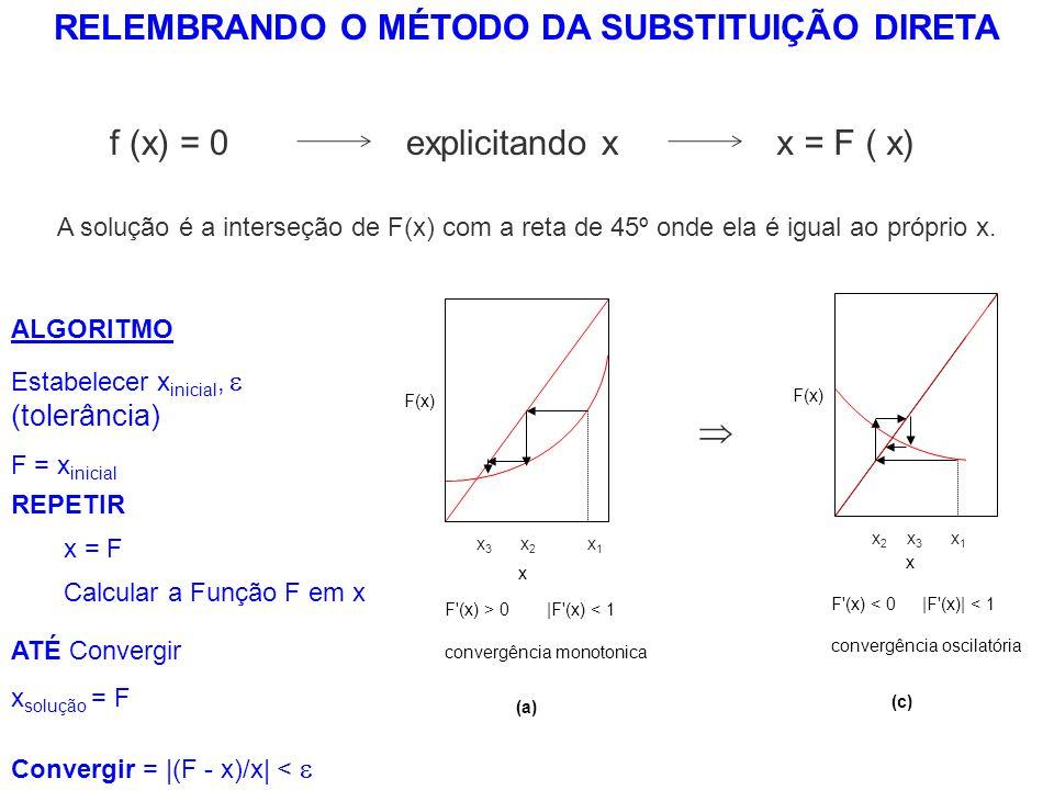 (c) F'(x) < 0|F'(x)| < 1 convergência oscilatória F(x) x x1x1 x2x2 x3x3 (a) F'(x) > 0|F'(x) < 1 convergência monotonica x1x1 x2x2 F(x) x x3x3 ALGORITM