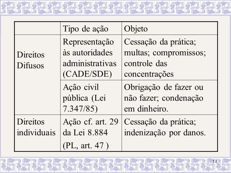 14 Tipo de açãoObjeto Direitos Difusos Representação às autoridades administrativas (CADE/SDE) Cessação da prática; multas; compromissos; controle das