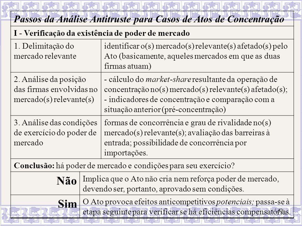 53 Passos da Análise Antitruste para Casos de Atos de Concentração I - Verificação da existência de poder de mercado 1. Delimitação do mercado relevan
