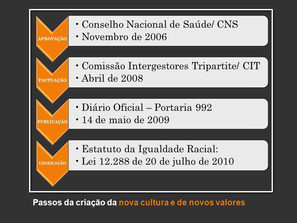 Passos da criação da nova cultura e de novos valores APROVAÇÃO Conselho Nacional de Saúde/ CNS Novembro de 2006 PACTUAÇÃO Comissão Intergestores Tripartite/ CIT Abril de 2008 PUBLICAÇÃO Diário Oficial – Portaria 992 14 de maio de 2009 LEGISLAÇÃO Estatuto da Igualdade Racial: Lei 12.288 de 20 de julho de 2010
