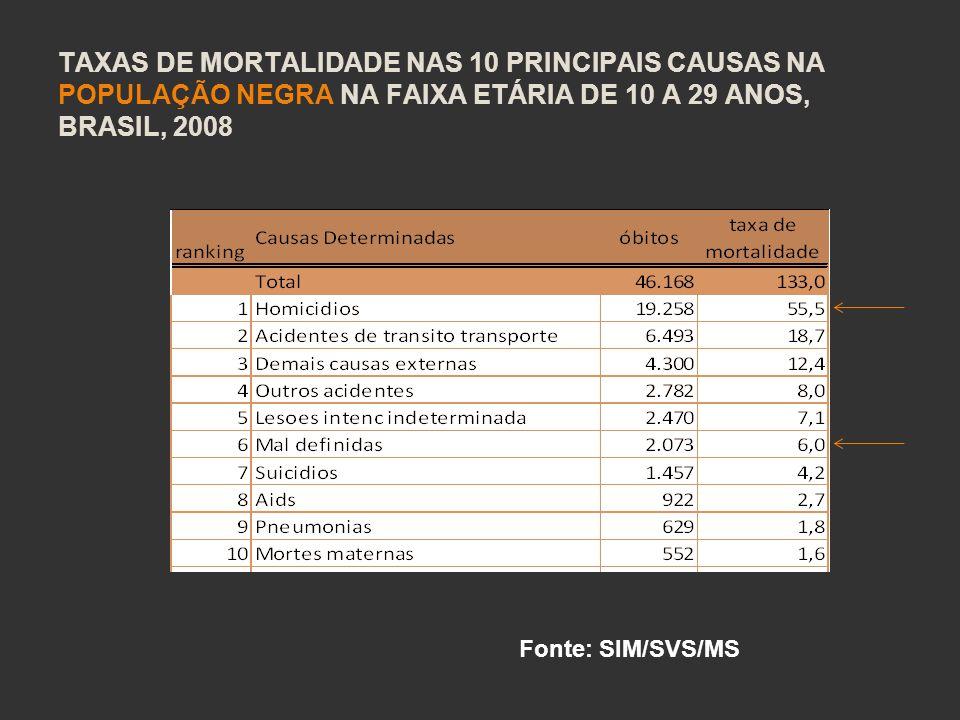 TAXAS DE MORTALIDADE NAS 10 PRINCIPAIS CAUSAS NA POPULAÇÃO NEGRA NA FAIXA ETÁRIA DE 10 A 29 ANOS, BRASIL, 2008 Fonte: SIM/SVS/MS