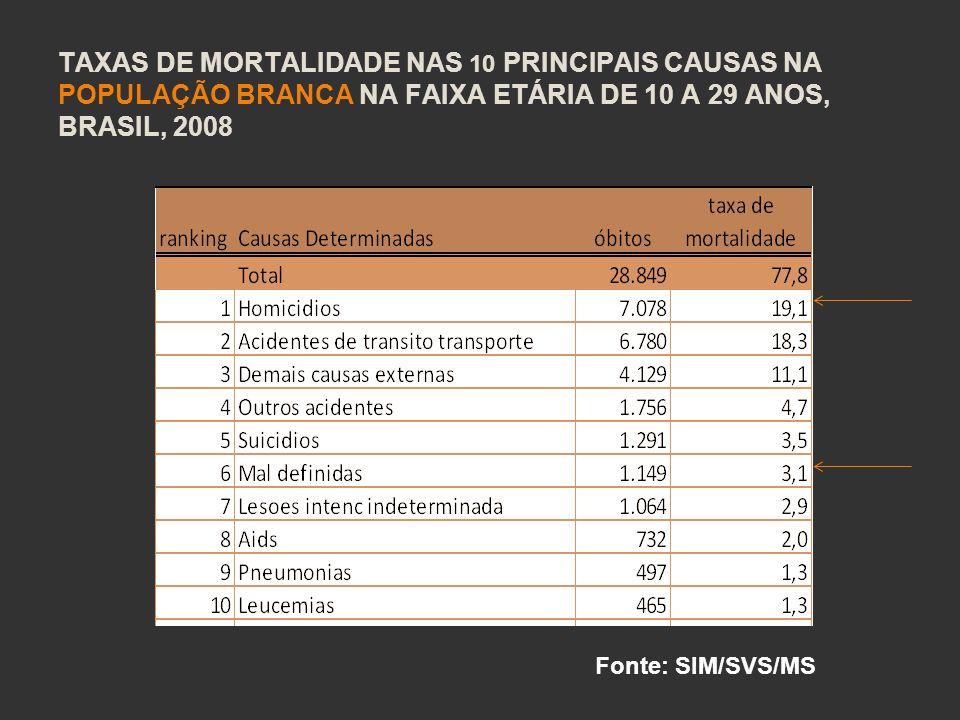 TAXAS DE MORTALIDADE NAS 10 PRINCIPAIS CAUSAS NA POPULAÇÃO BRANCA NA FAIXA ETÁRIA DE 10 A 29 ANOS, BRASIL, 2008 Fonte: SIM/SVS/MS