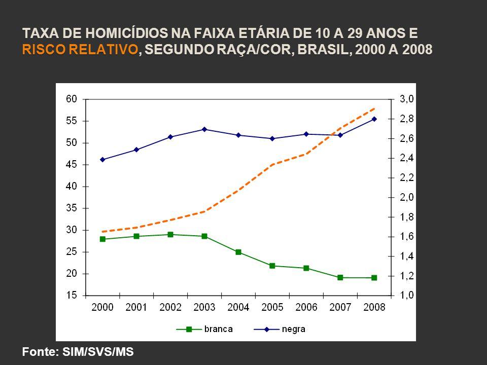 TAXA DE HOMICÍDIOS NA FAIXA ETÁRIA DE 10 A 29 ANOS E RISCO RELATIVO, SEGUNDO RAÇA/COR, BRASIL, 2000 A 2008 Fonte: SIM/SVS/MS