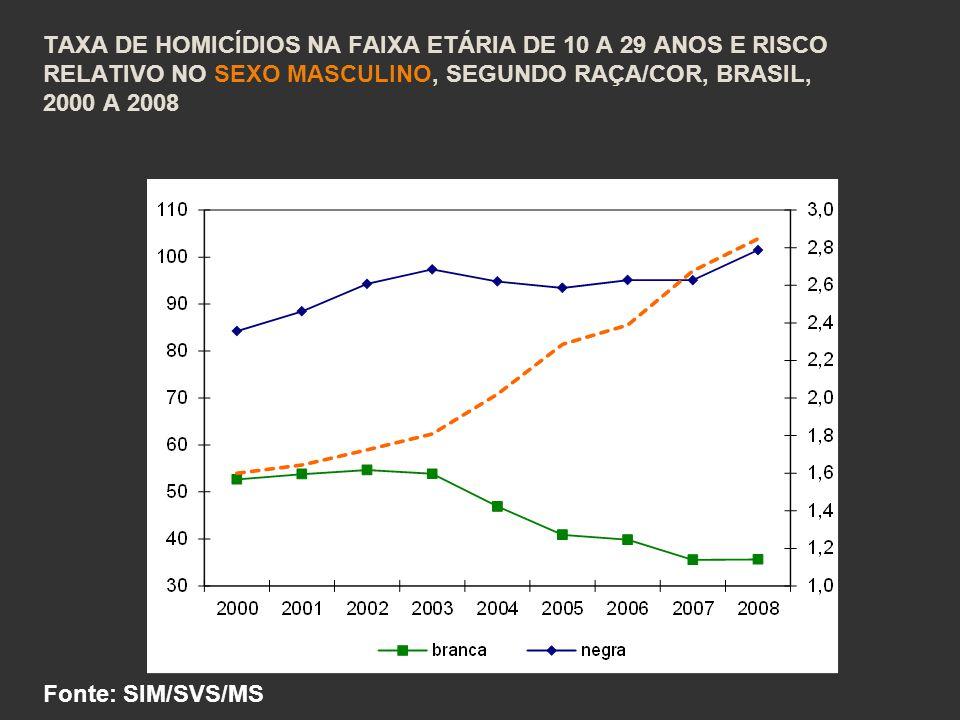 TAXA DE HOMICÍDIOS NA FAIXA ETÁRIA DE 10 A 29 ANOS E RISCO RELATIVO NO SEXO MASCULINO, SEGUNDO RAÇA/COR, BRASIL, 2000 A 2008 Fonte: SIM/SVS/MS